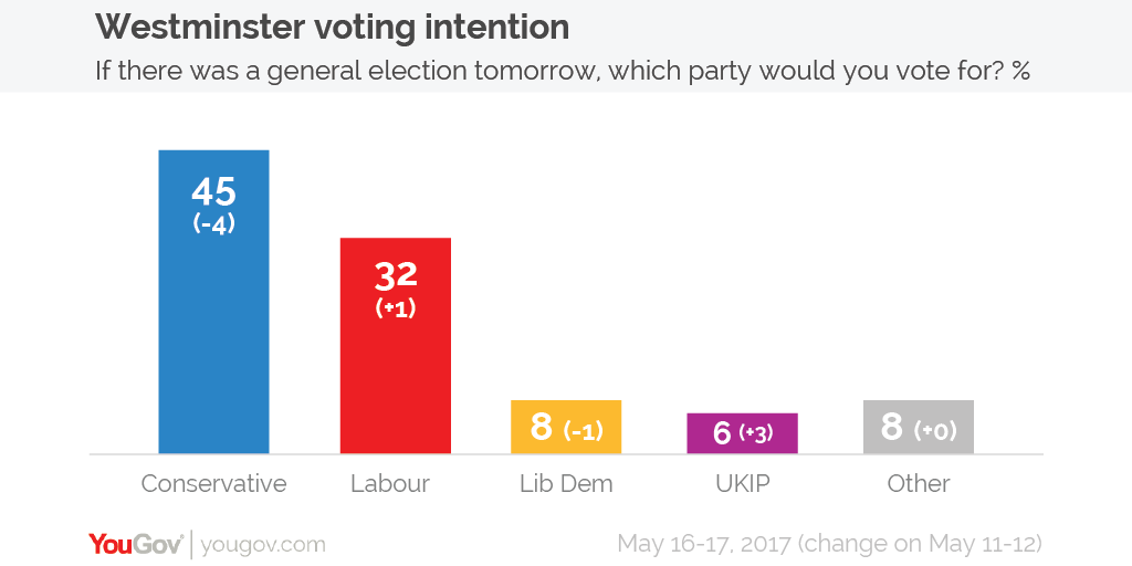 Voting intention 16-17 May-01.png