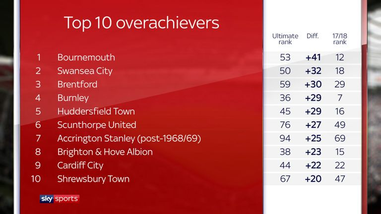 skysports-graphic-ultimate-league_4310883.jpg