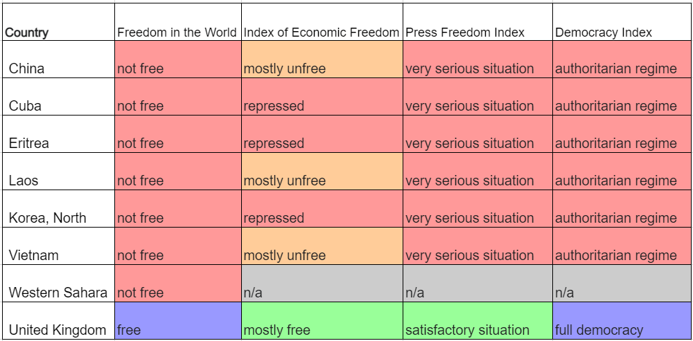 Freedom Indices Comparison.png